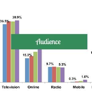 Audience de nos médias